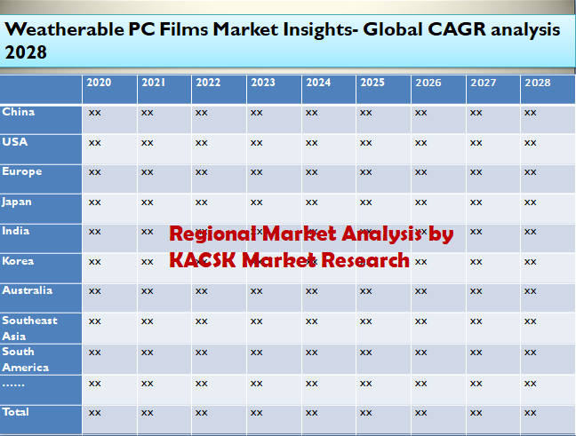 Weatherable PC Films Market Insights- Global CAGR analysis 2028