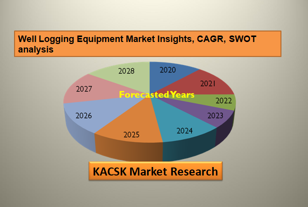 Well Logging Equipment Market Insights, CAGR, SWOT analysis