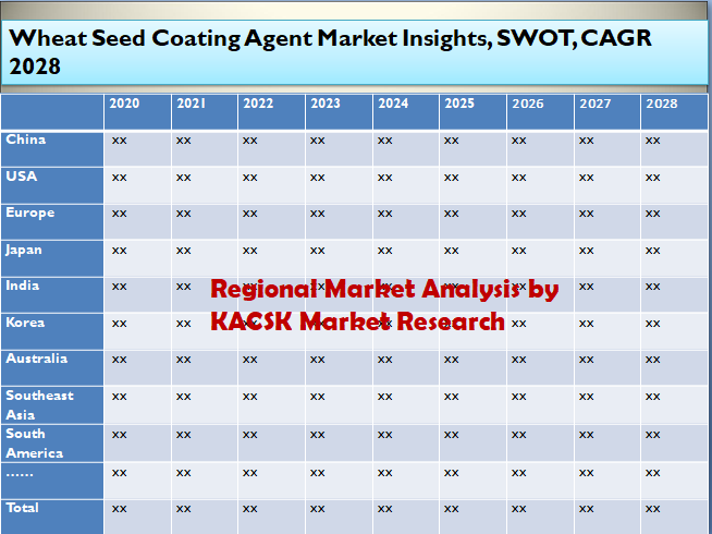Wheat Seed Coating Agent Market Insights, SWOT, CAGR 2028