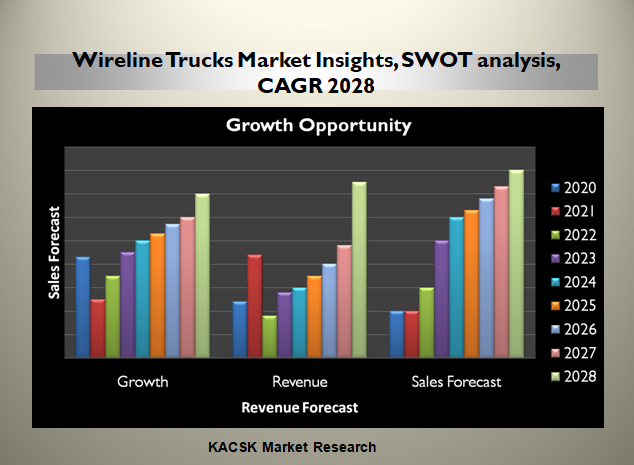 Wireline Trucks Market Insights, SWOT analysis, CAGR 2028