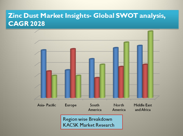 Zinc Dust Market Insights- Global SWOT analysis, CAGR 2028