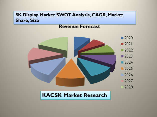 8K Display Market SWOT Analysis, CAGR, Market Share, Size