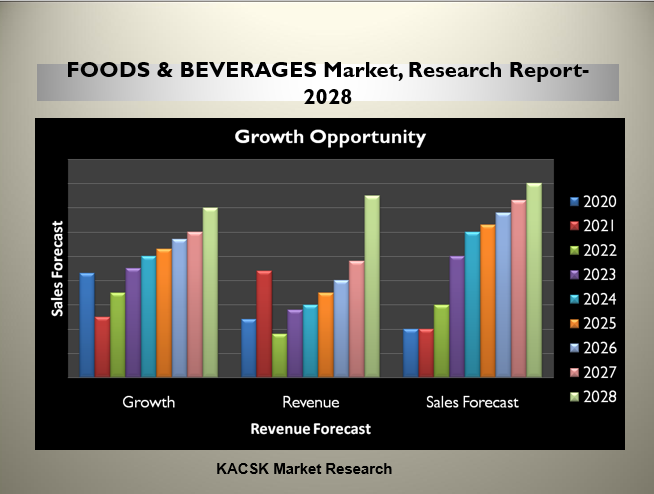 FOODS & BEVERAGES Market, Research Report- 2028