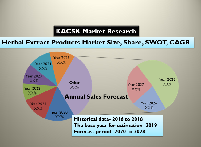 Herbal Extract Products Market Size, Share, SWOT, CAGR