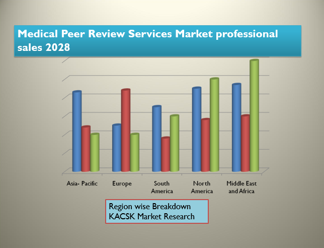 Medical Peer Review Services Market professional sales 2028