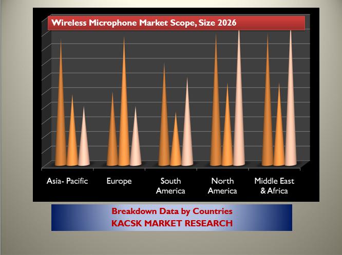Wireless Microphone Market Scope, Size 2026