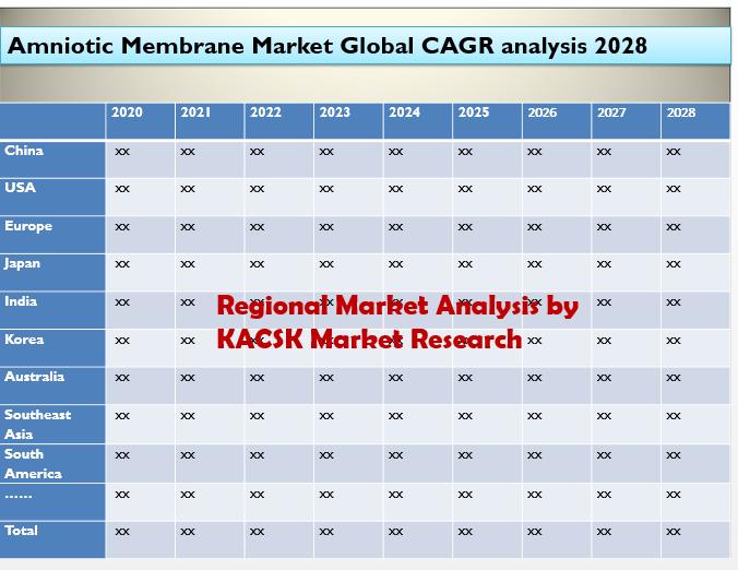 Amniotic Membrane Market