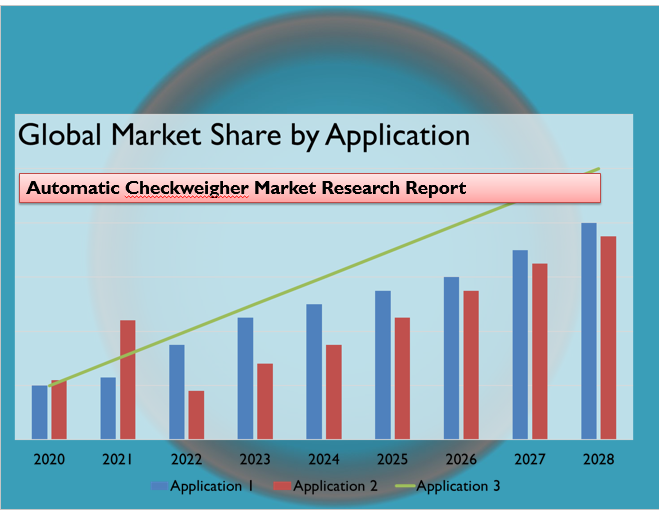 Automatic Checkweigher Market Research Report