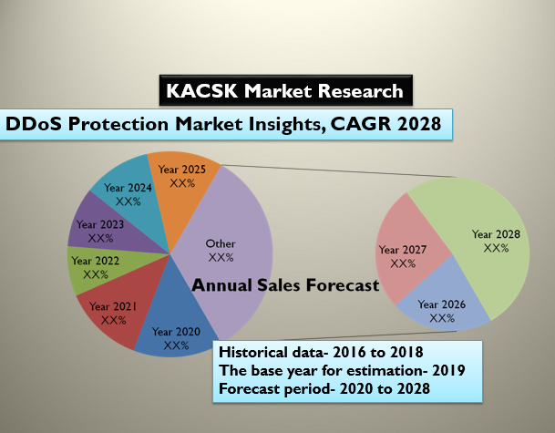 DDoS Protection Market