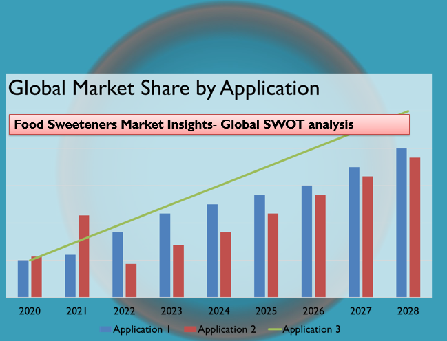 Food Sweeteners Market