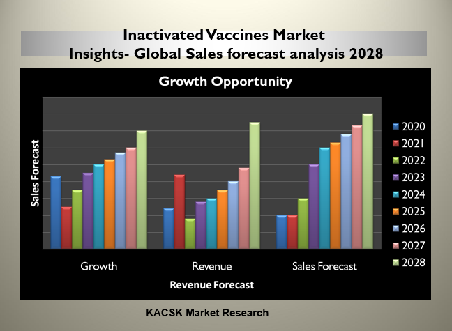 Inactivated Vaccines Market