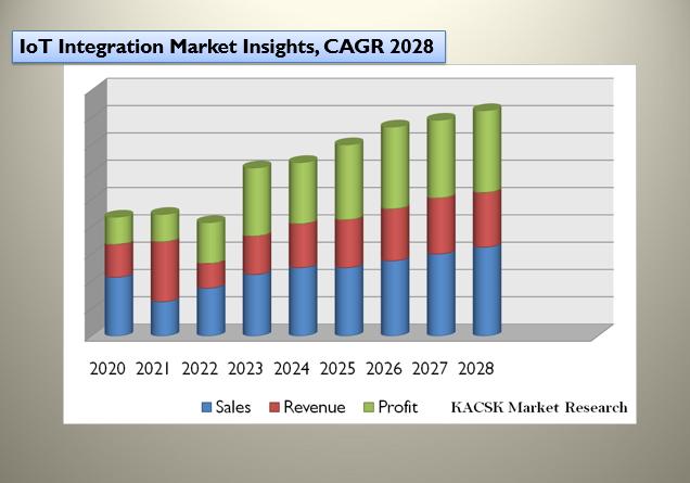 IoT Integration Market