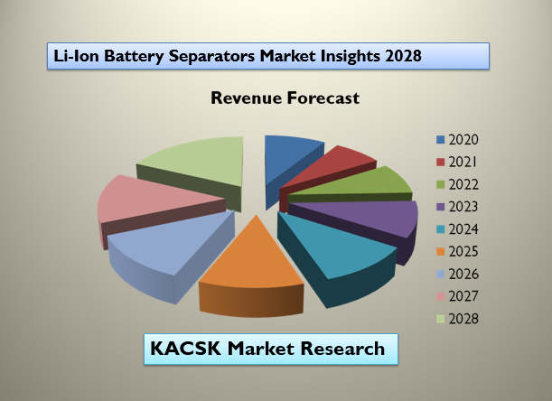Li-Ion Battery Separators Market