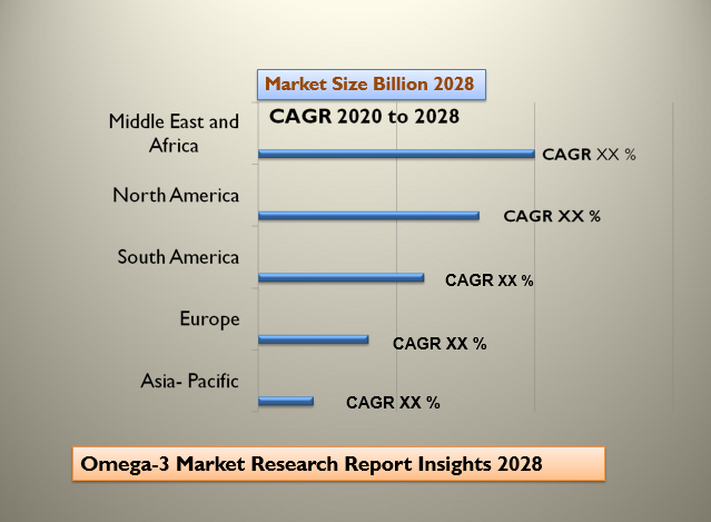 Omega-3 Market Research Report