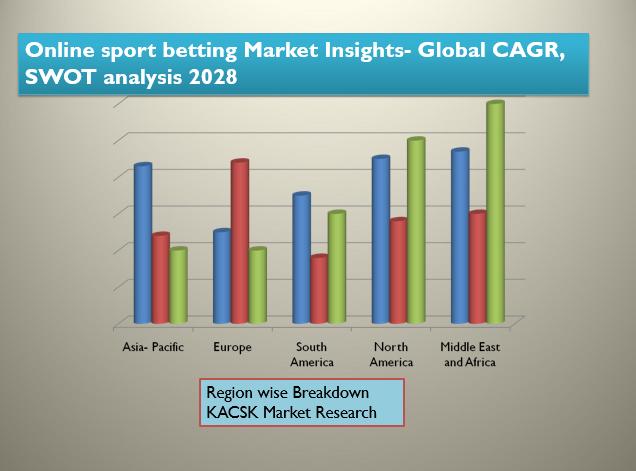 Online sport betting Market